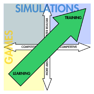 "Building on the research of Greitzer, Kuchar, and Huston (2007), their ""zone of learning"" falls nicely on this two-axis model of games and sims."