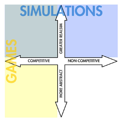 Plotted on the axes of realism & competition, games and sims overlap, but are not identical