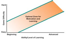 "Greitzer, Kuchar, and Huston (2007) proposed a similar two-axis model for identifying an optimal zone for learning and motivation. The two axes are ""game difficulty"" and ""ability/level of learning"", and roughly correspond to the two axes above in the following way."