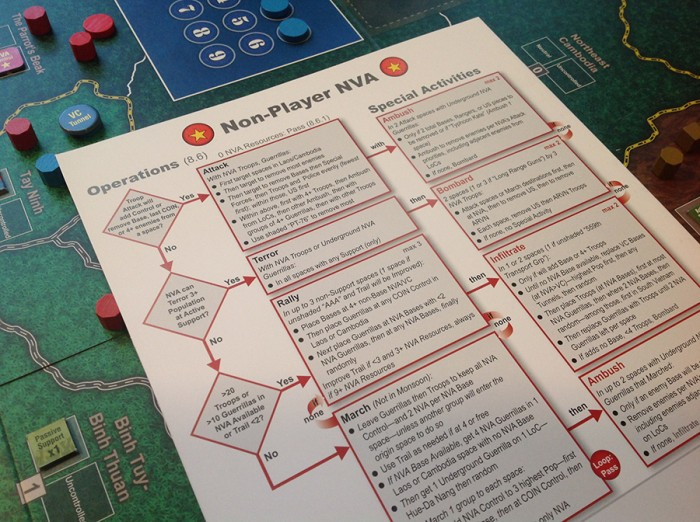 The game system's flowcharts are easier to navigate once one plays a few times.